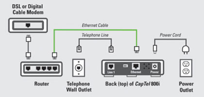 SDL or Digital Cable Modem Hook Ups